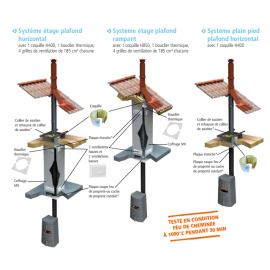 Système plain pied plafond horizontal